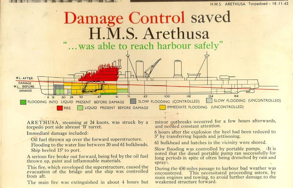 then, a bit of magic in historical terms, for i found the ww2/immediate  post ww2, rn damage control school reference book and the following picture  {on the