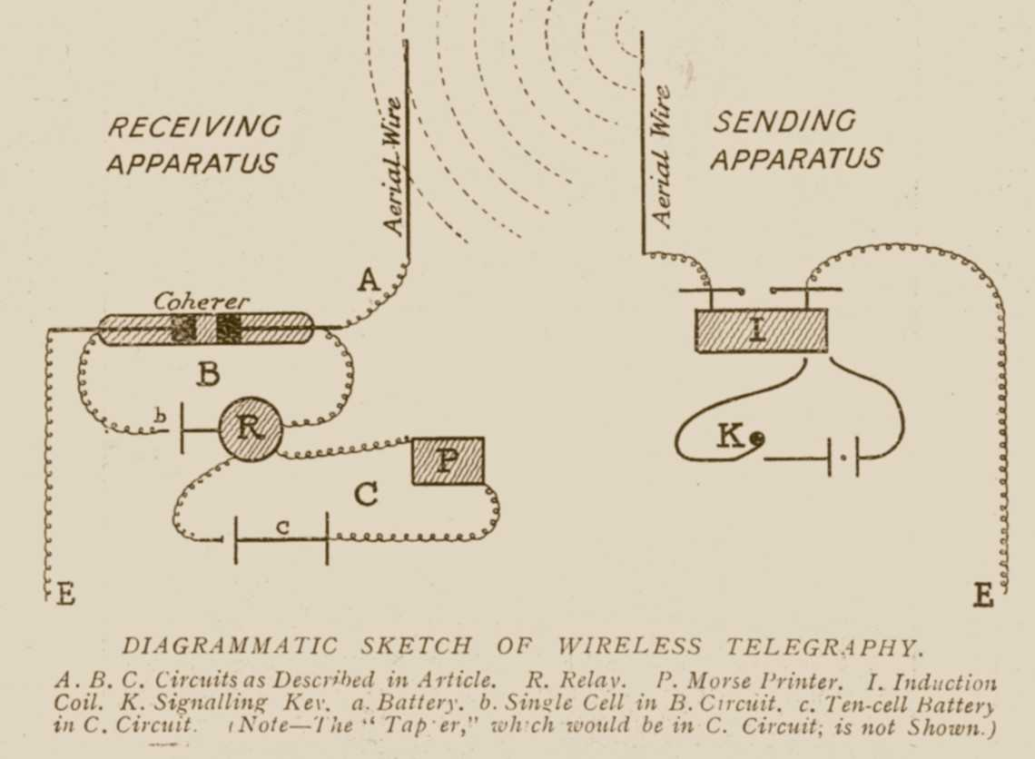 Wireless Telegraphy In Theroyal Navy Circa 1901 Tapping Morse Code Circuit A Relay Is An Electrical Device For Detecting Small Current And Which Automatically Turns On Large To Do The Work Required It Fact